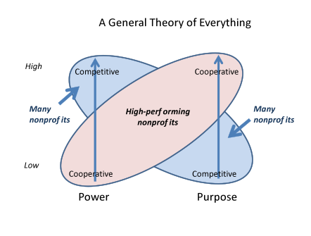 Howard Stevenson General Theory of Everything