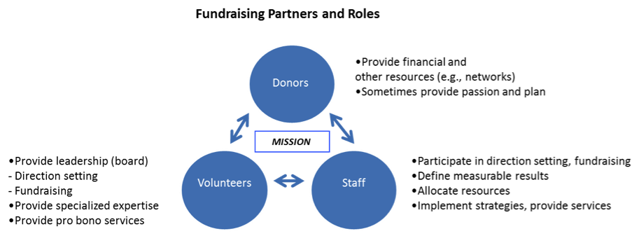 Fundraising Partners and Roles