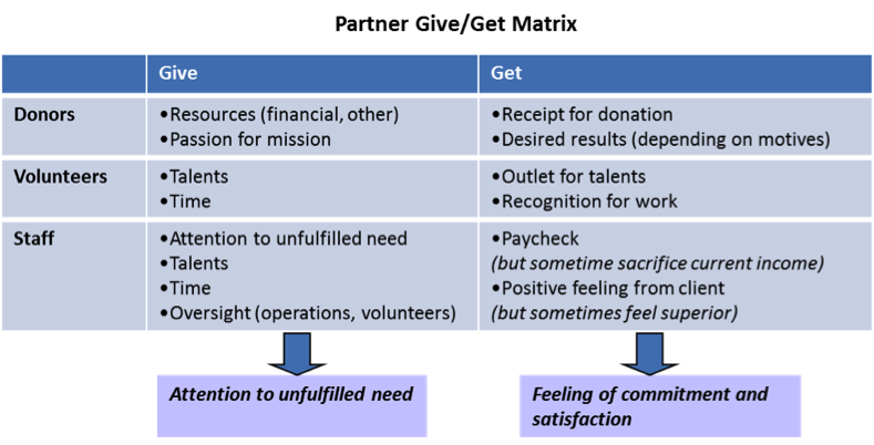 Partner Give-Get Matrix
