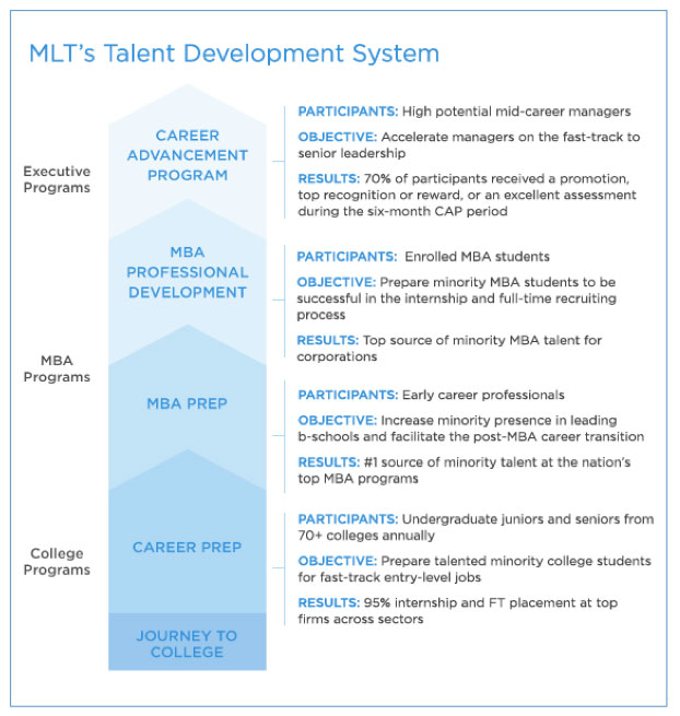 MLTs-Talent-Development-System