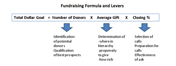 fundraising-formula-and-levers