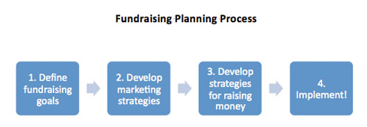 fundraising-planning-process