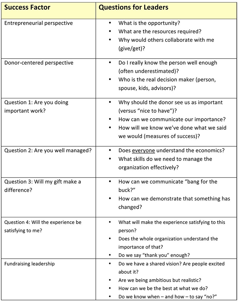 how to questions for fundraising leadership how to fundraising questions