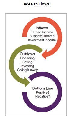 Wealthflows